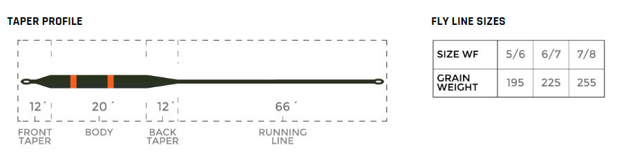 Fly Line Fast Intermediate Cortland COMPETITION SERIES - Chart