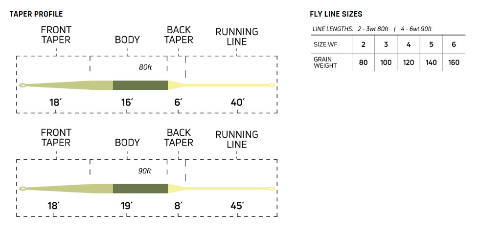 Fly Line Floating Cortland ULTRALIGHT Trout Series - Chart
